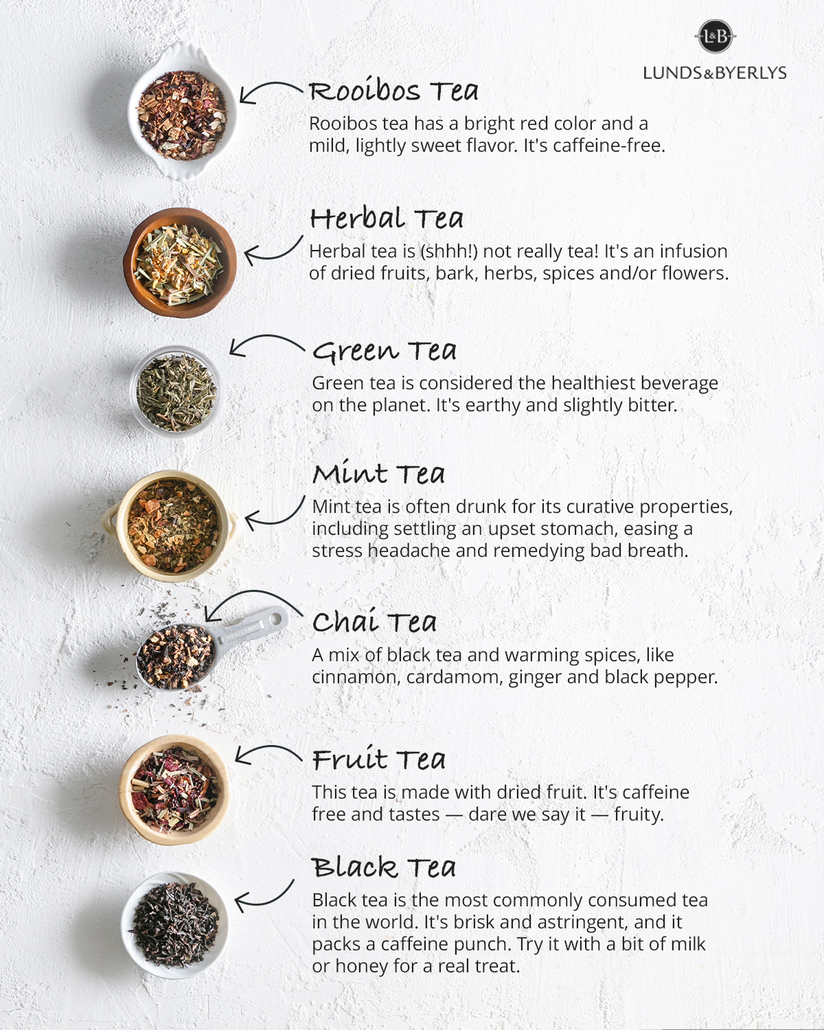 L&B Guide to Tea
